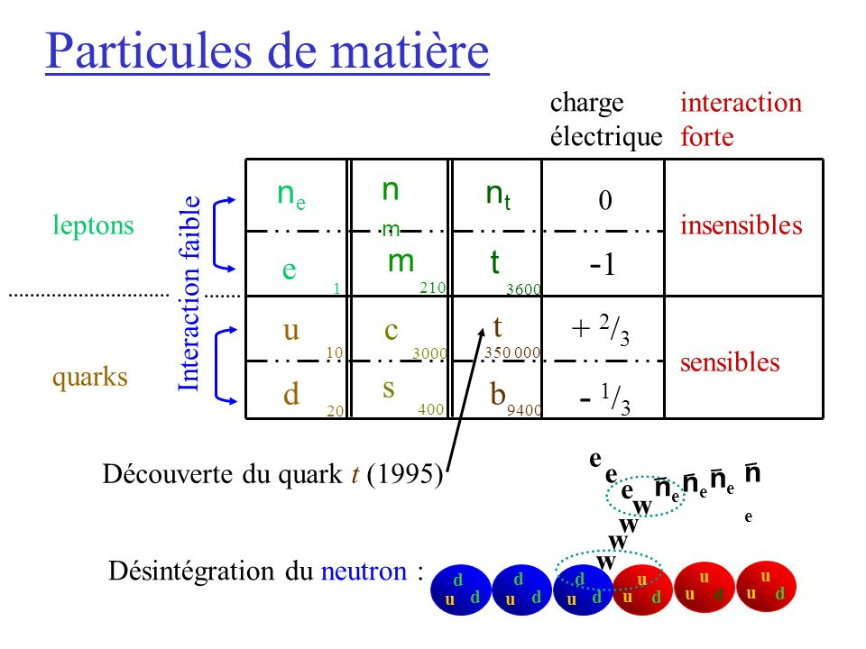 Particules de matière -1 - 1/3 ne nm e t d s b c u + 2/3 nt m charge