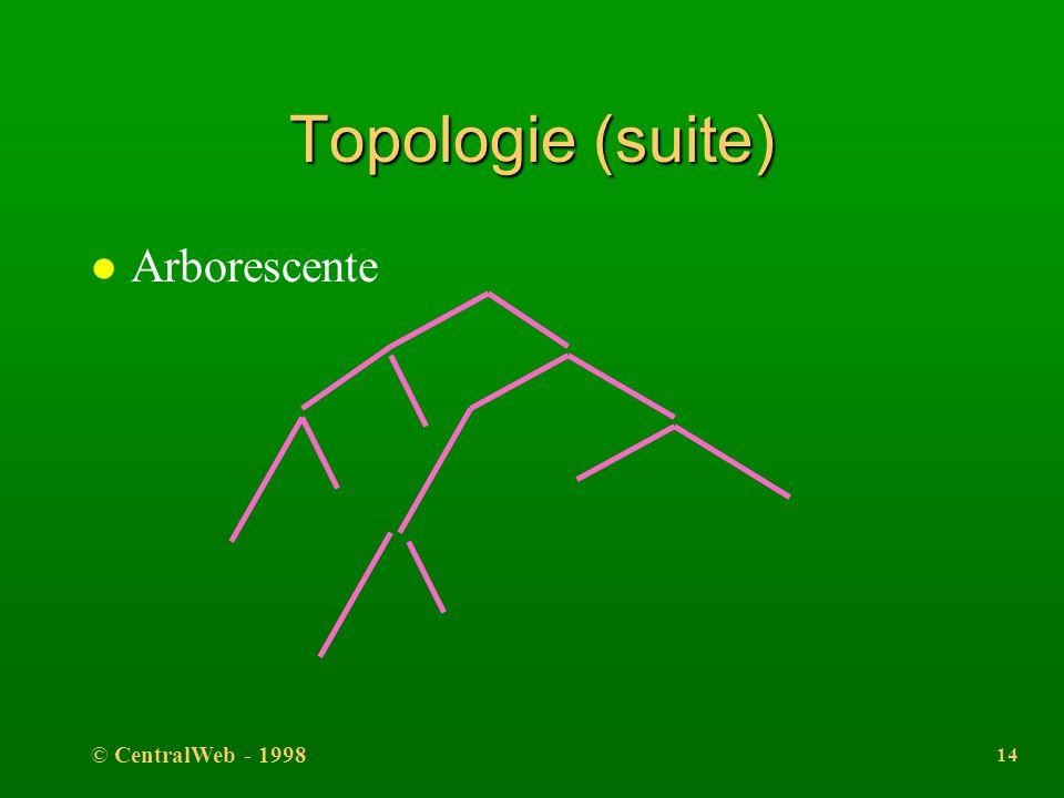 Topologie (suite) Arborescente © CentralWeb - 1998 Ph. Gautier