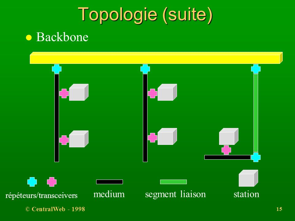 Topologie (suite) Backbone medium segment liaison station