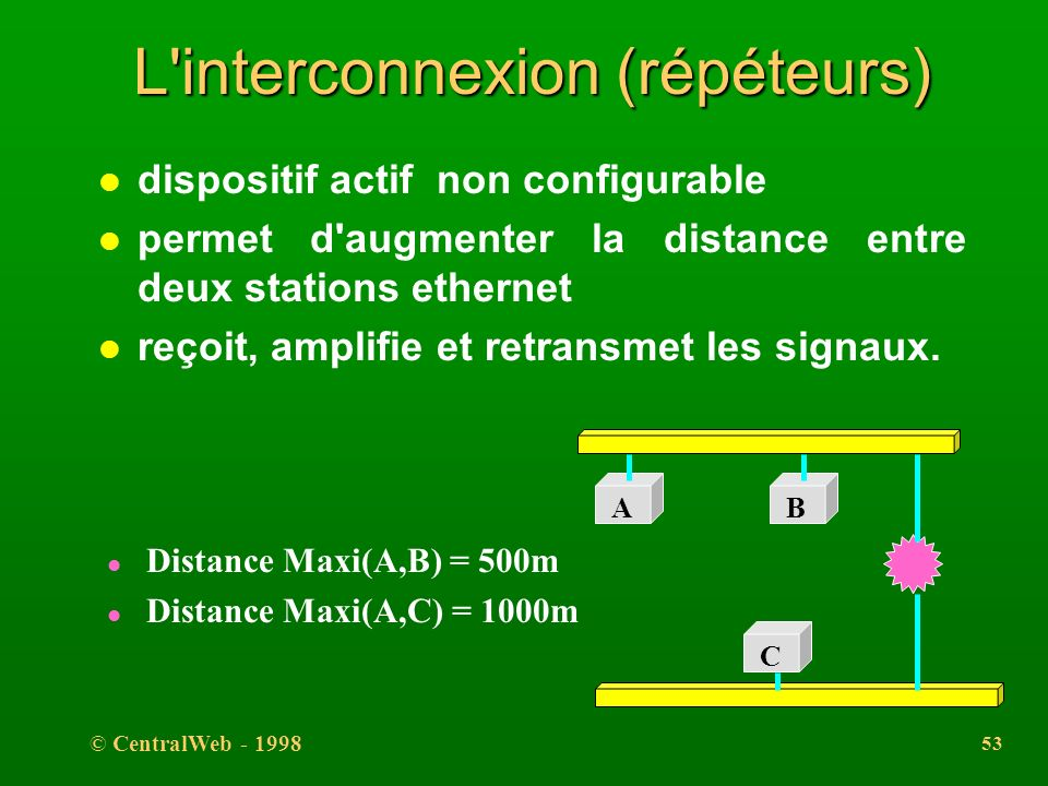 L interconnexion (répéteurs)