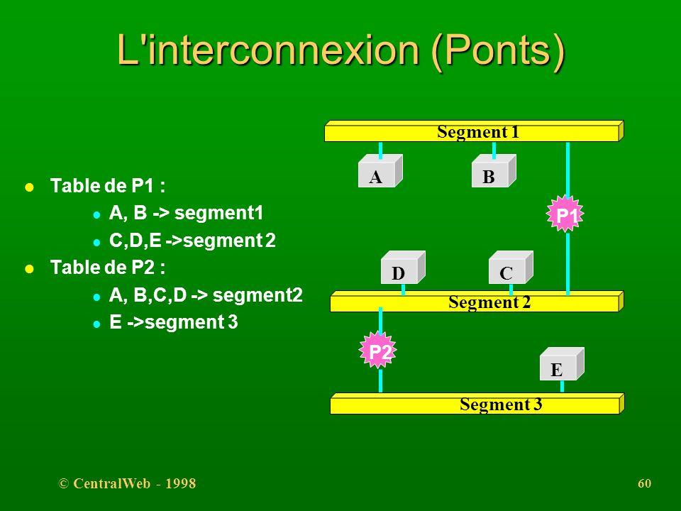 L interconnexion (Ponts)