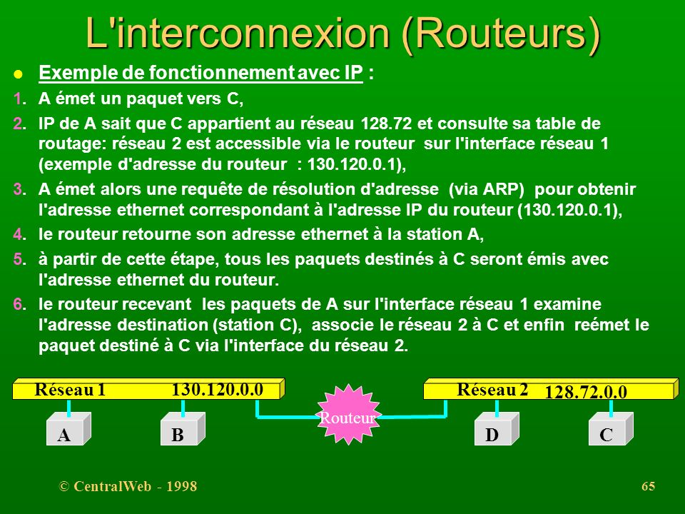 L interconnexion (Routeurs)