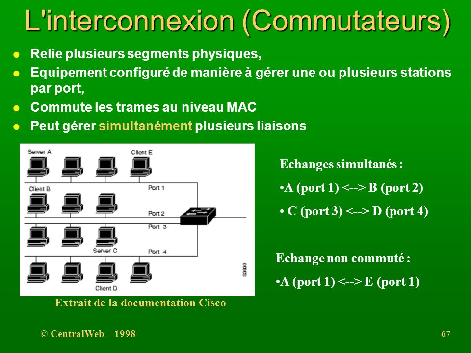 L interconnexion (Commutateurs)
