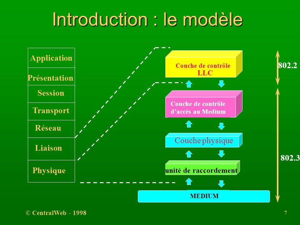 Introduction : le modèle