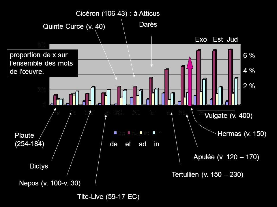 Cicéron (106-43) : à Atticus Darès. Quinte-Curce (v. 40) Exo Est Jud. proportion de x sur. l'ensemble des mots.