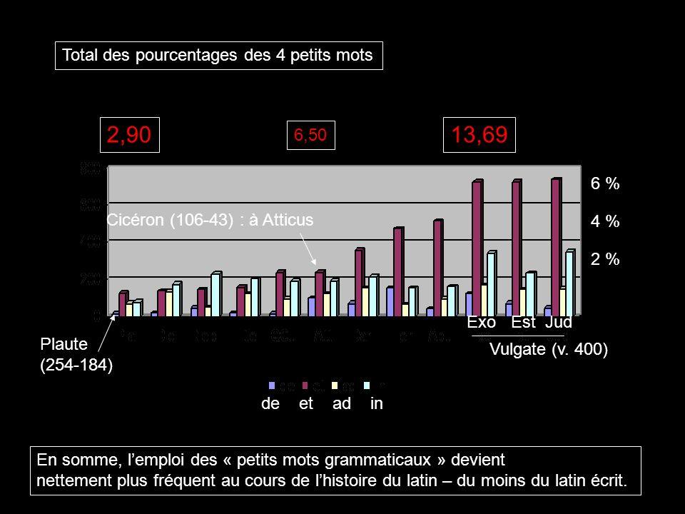 2,90 13,69 Total des pourcentages des 4 petits mots 6,50 6 %