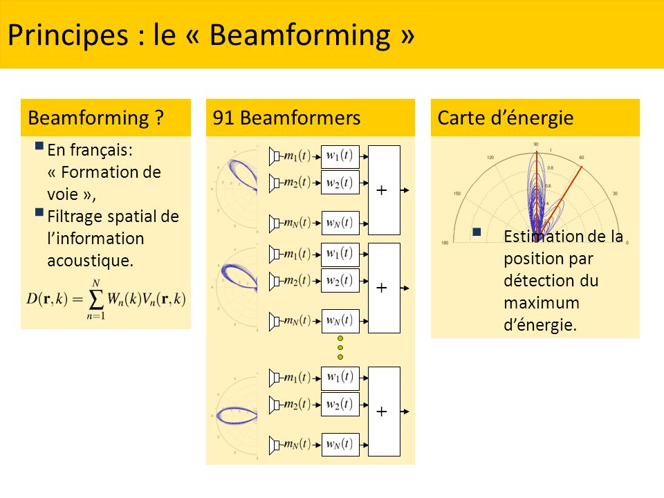 Principes : le « Beamforming »