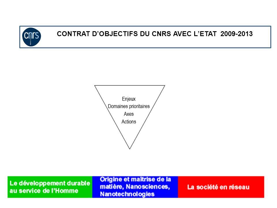 CONTRAT D'OBJECTIFS DU CNRS AVEC L'ETAT