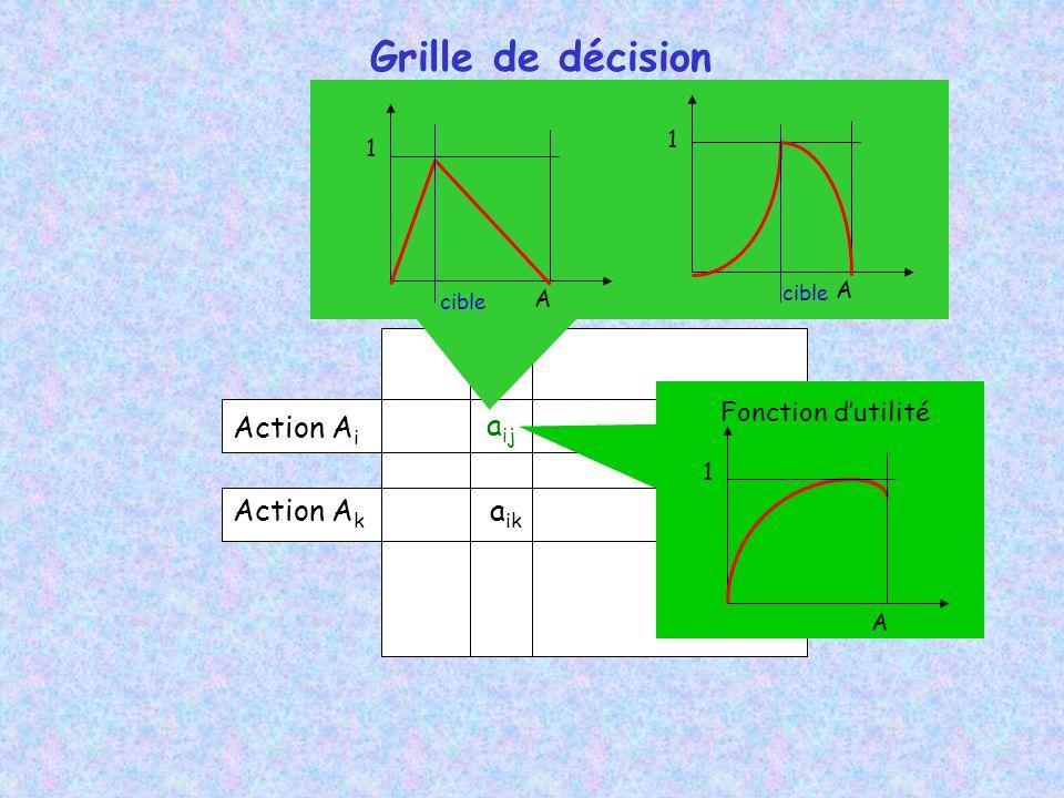 Grille de décision Action Ai aij Action Ak aik Fonction d'utilité 1 1