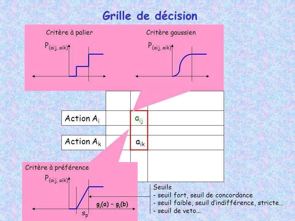 Grille de décision Pk Action Ai aij Action Ak aik P(aij, aik)