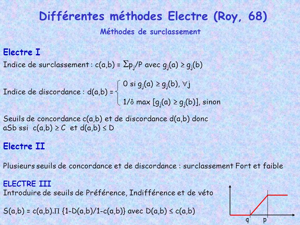 Différentes méthodes Electre (Roy, 68) Méthodes de surclassement