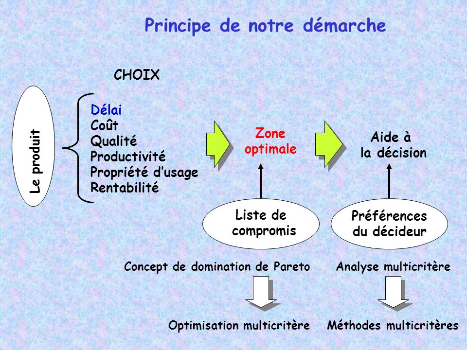 Optimisation multicritère