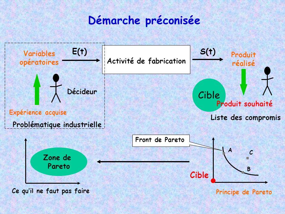 Démarche préconisée Cible E(t) S(t) Cible Variables opératoires