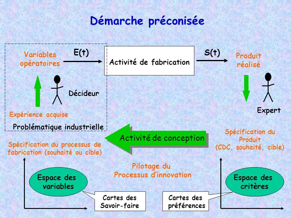 Démarche préconisée E(t) S(t) Activité de conception