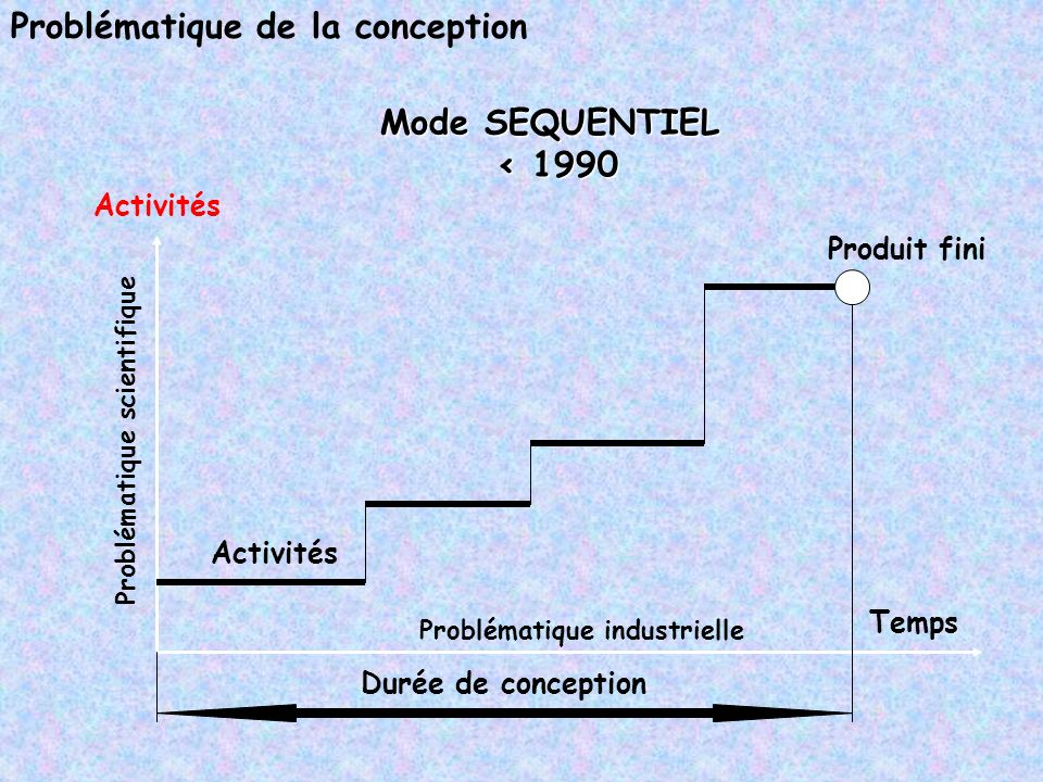 Problématique de la conception