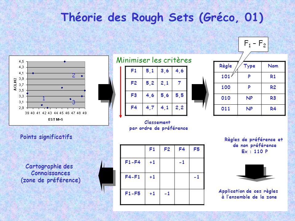 Théorie des Rough Sets (Gréco, 01)