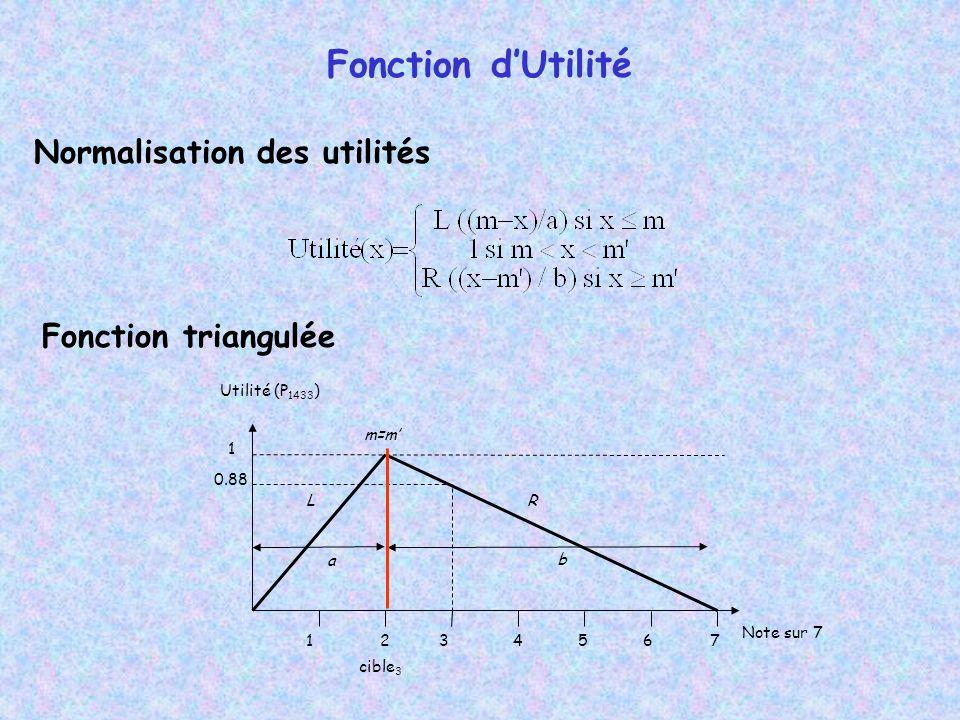 Fonction d'Utilité Normalisation des utilités Fonction triangulée