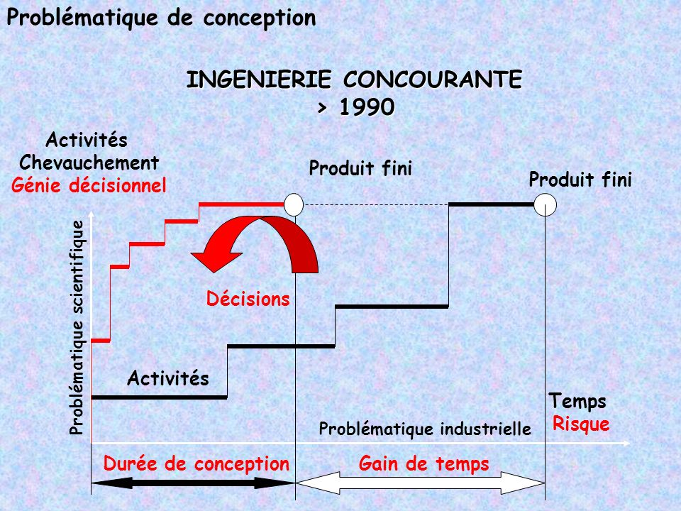 Problématique de conception