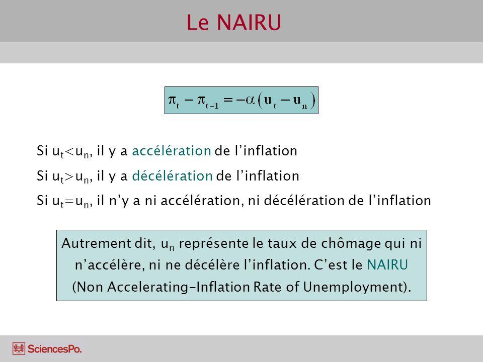 Le NAIRU Si ut<un, il y a accélération de l'inflation