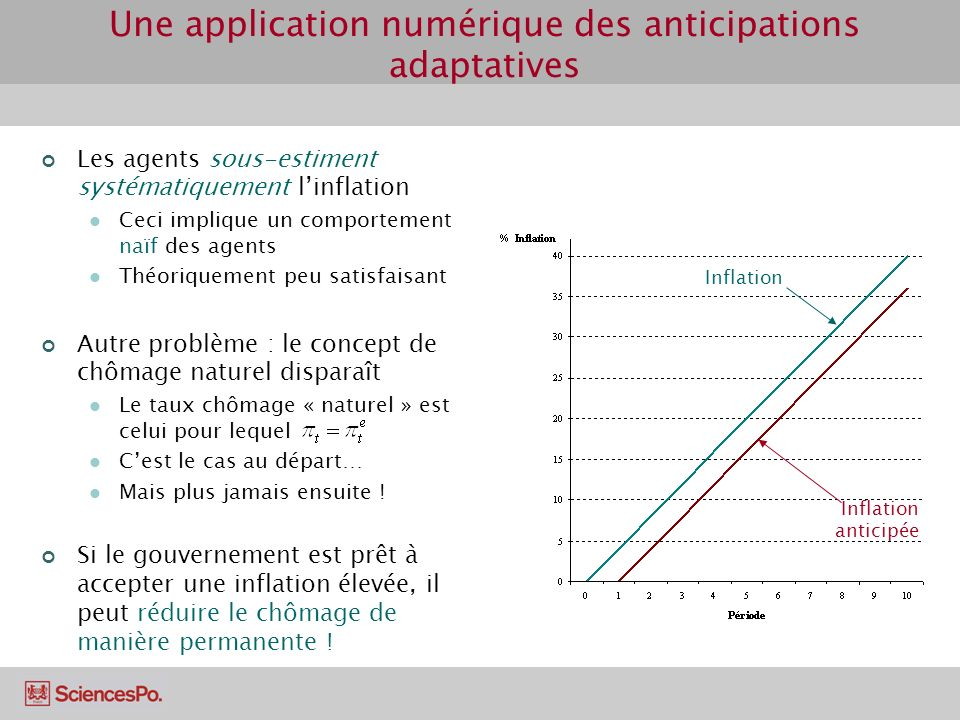 Une application numérique des anticipations adaptatives