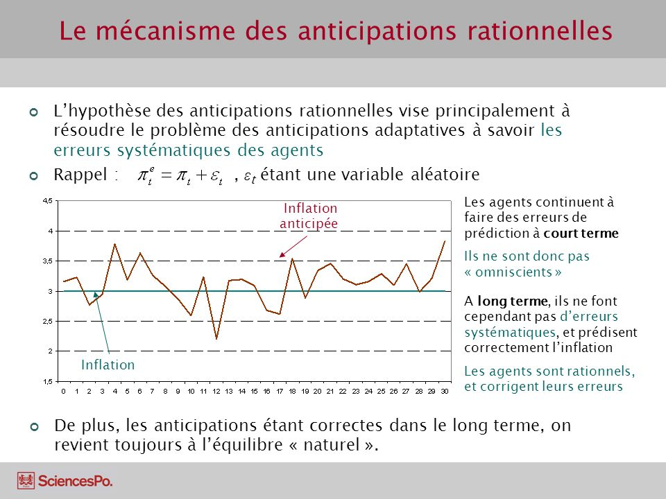 Le mécanisme des anticipations rationnelles