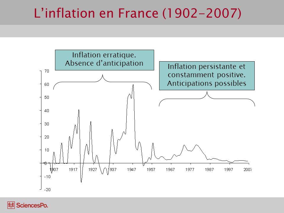 L'inflation en France (1902-2007)