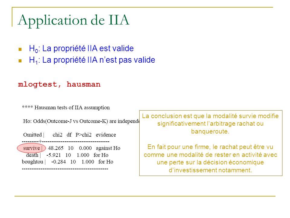 Application de IIA H0: La propriété IIA est valide
