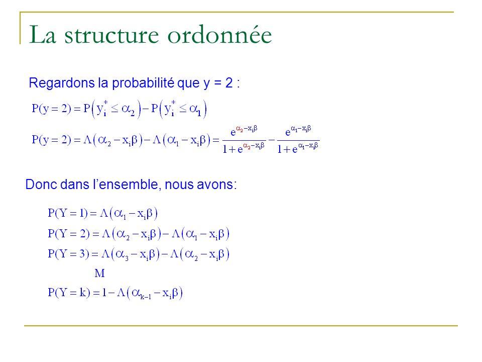 La structure ordonnée Regardons la probabilité que y = 2 :