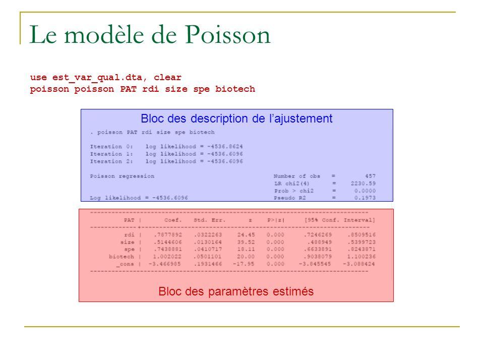 Le modèle de Poisson Bloc des description de l'ajustement