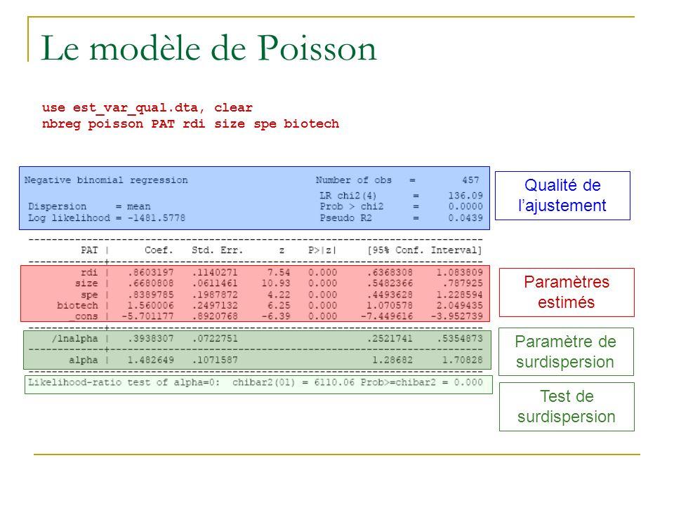 Le modèle de Poisson Qualité de l'ajustement Paramètres estimés