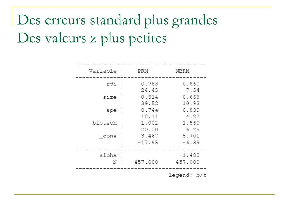 Des erreurs standard plus grandes Des valeurs z plus petites