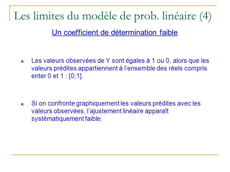 Les limites du modèle de prob. linéaire (4)