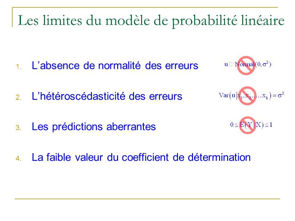 Les limites du modèle de probabilité linéaire