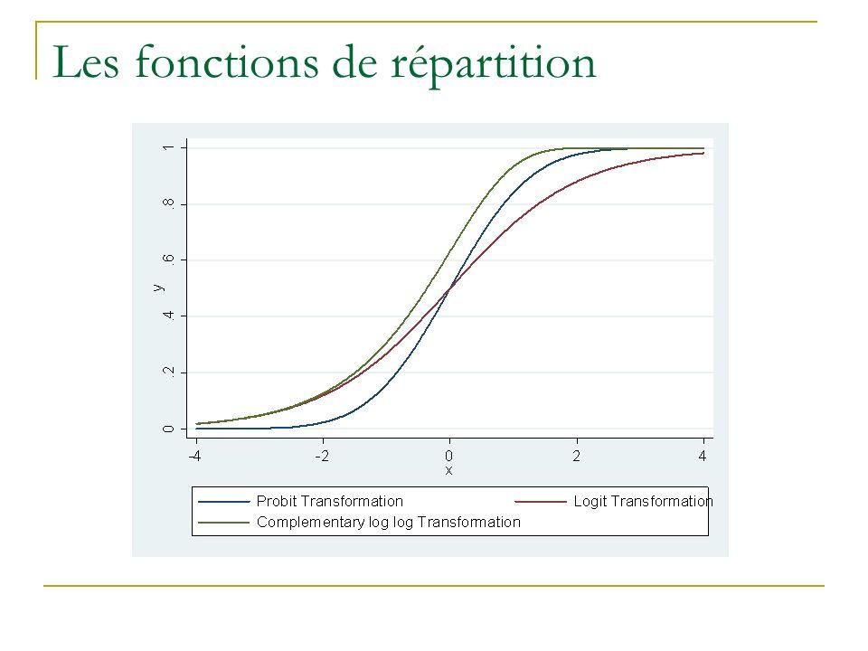 Les fonctions de répartition