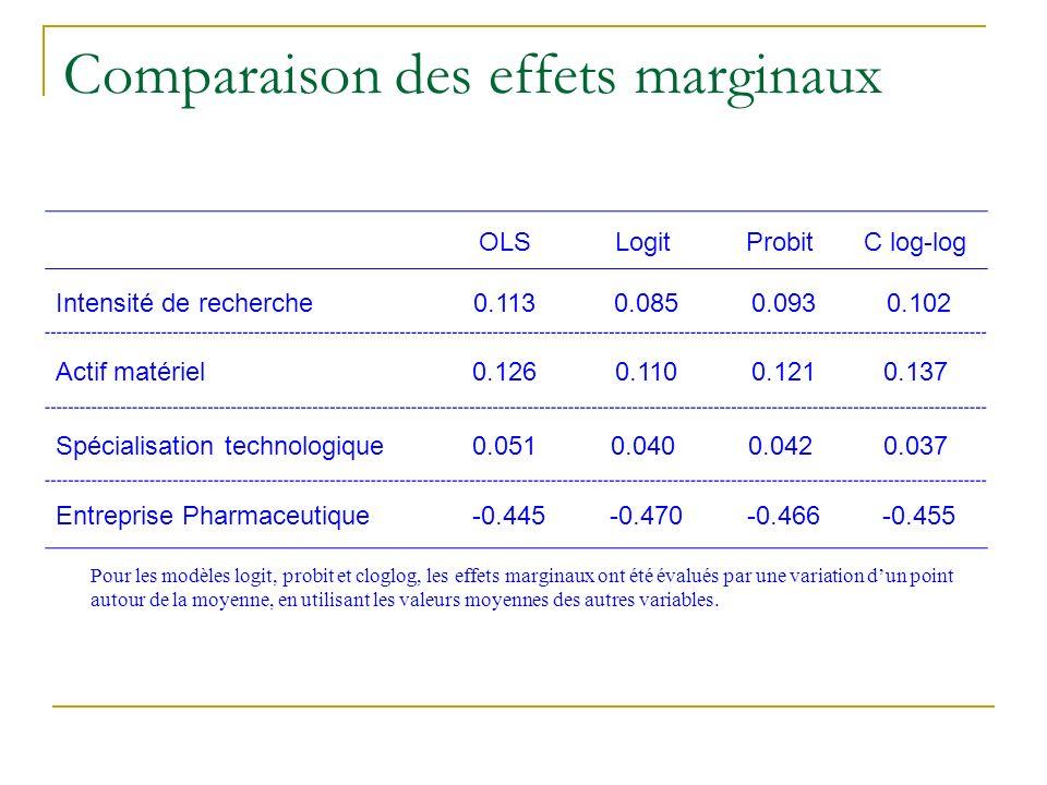 Comparaison des effets marginaux