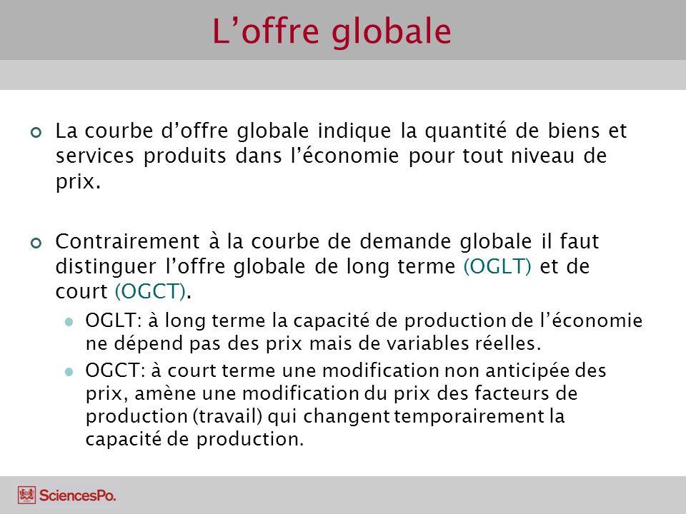 L'offre globale La courbe d'offre globale indique la quantité de biens et services produits dans l'économie pour tout niveau de prix.