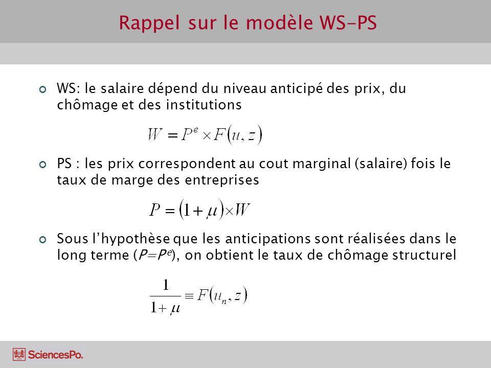 Rappel sur le modèle WS-PS