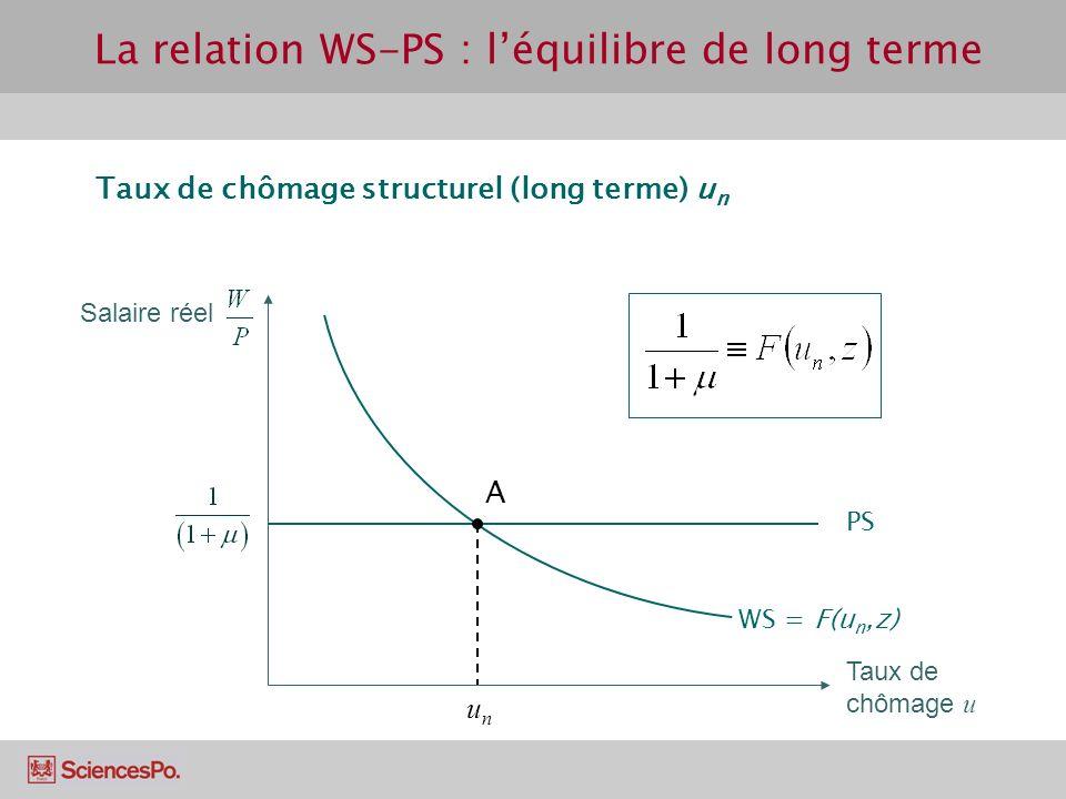 La relation WS-PS : l'équilibre de long terme