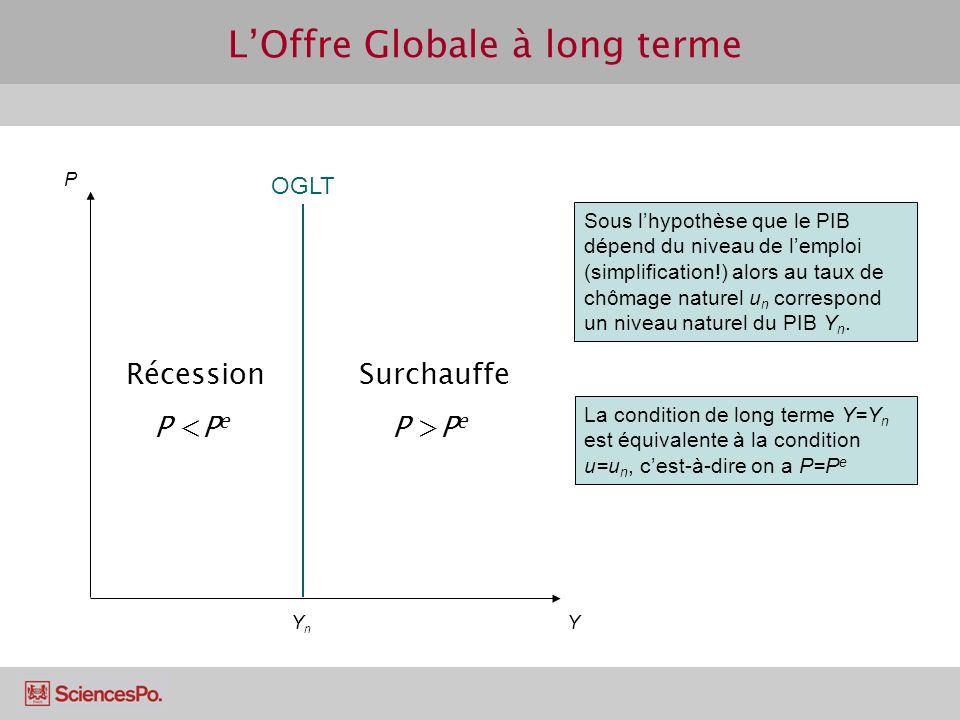 L'Offre Globale à long terme