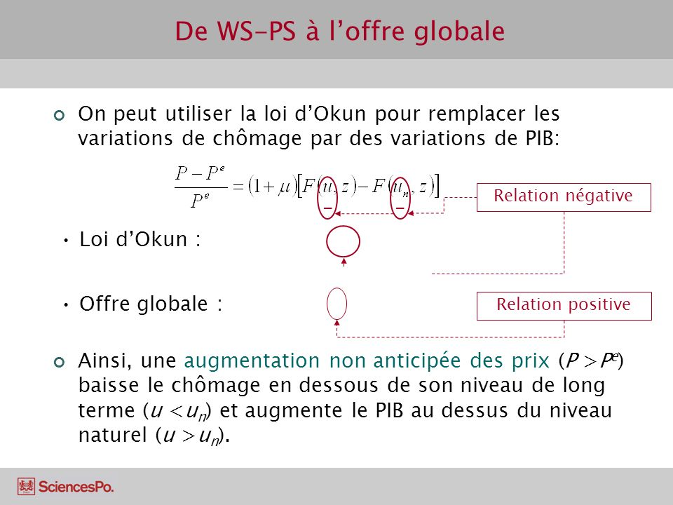De WS-PS à l'offre globale