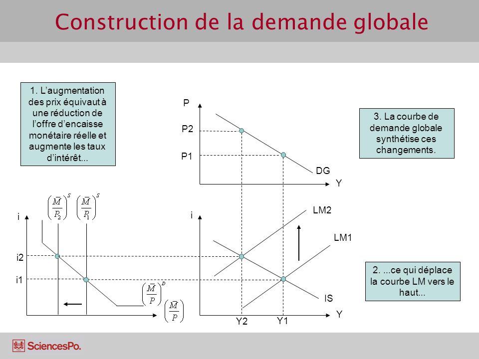 Construction de la demande globale
