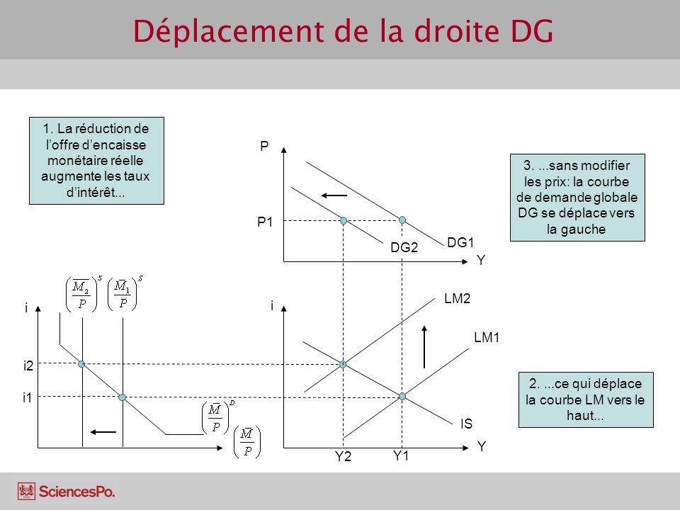 Déplacement de la droite DG