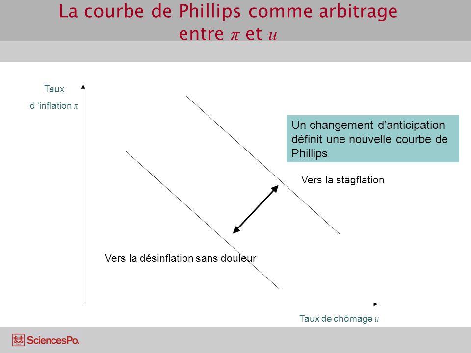 La courbe de Phillips comme arbitrage entre π et u
