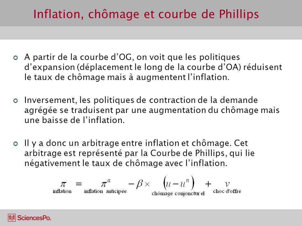 Inflation, chômage et courbe de Phillips