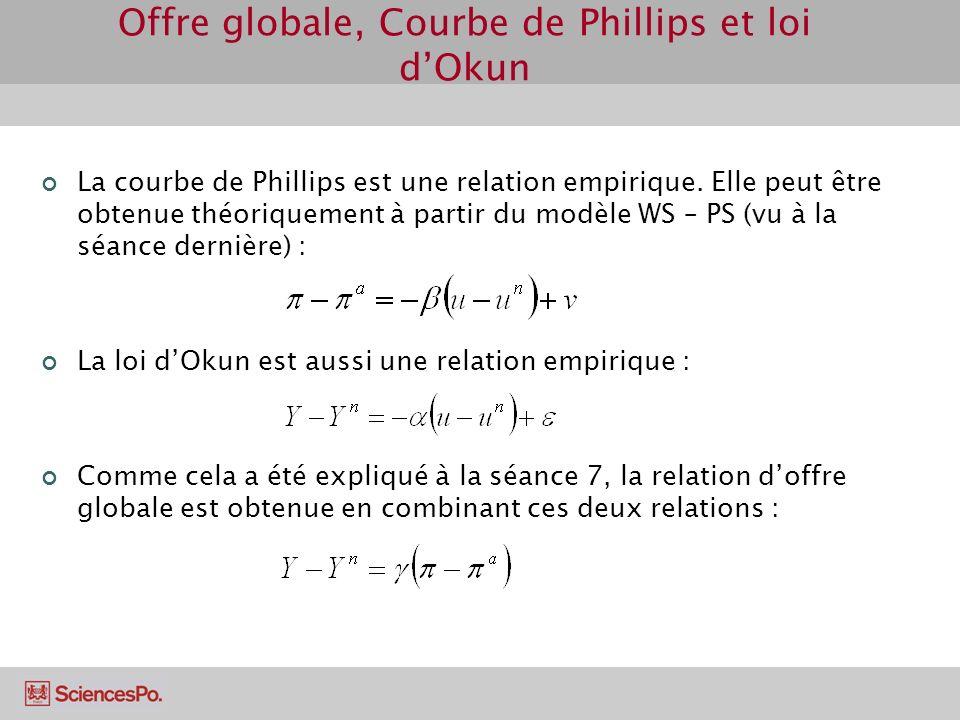 Offre globale, Courbe de Phillips et loi d'Okun