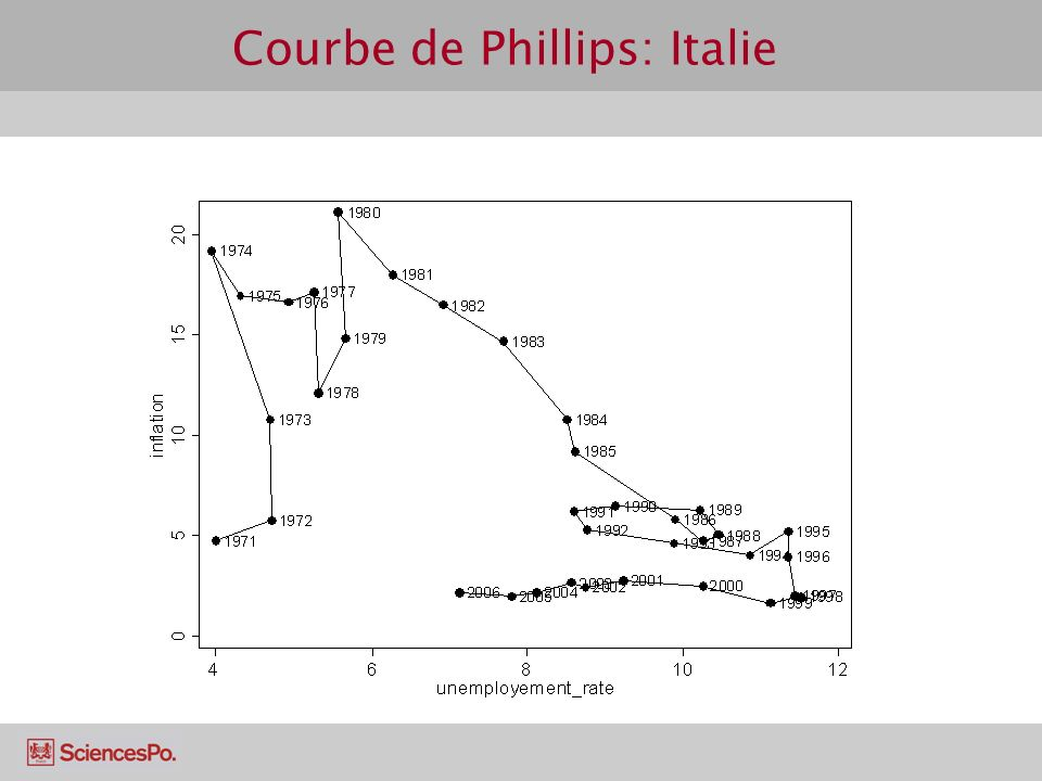 Courbe de Phillips: Italie
