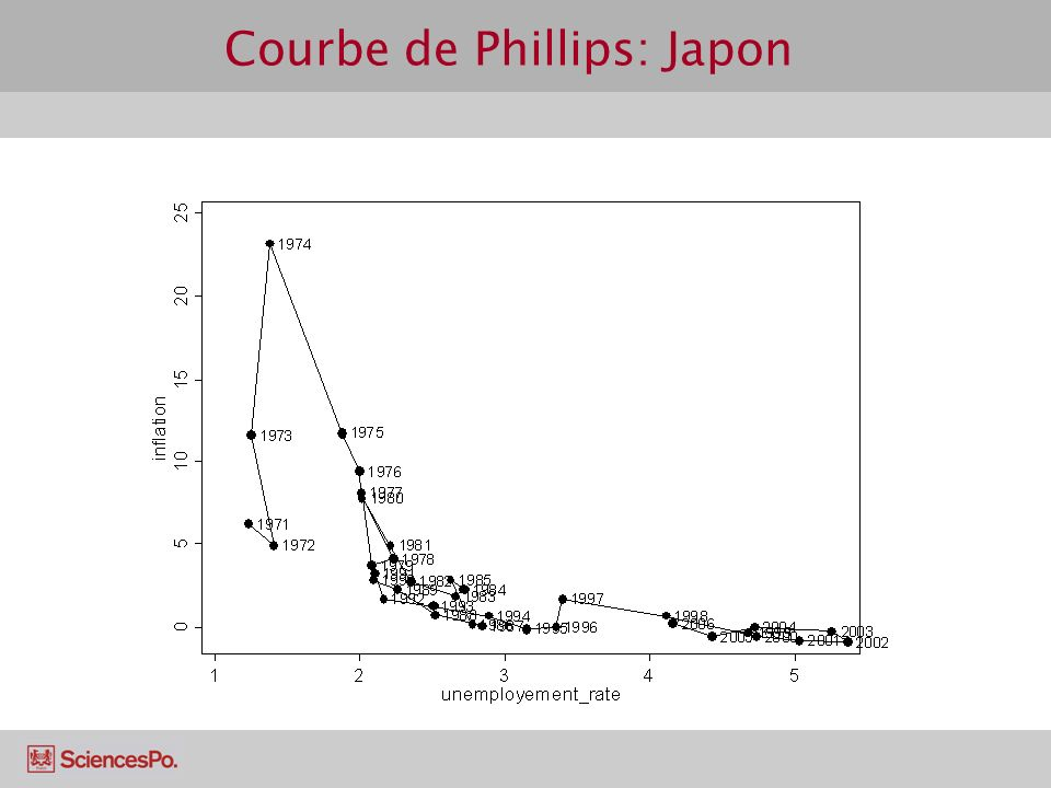 Courbe de Phillips: Japon