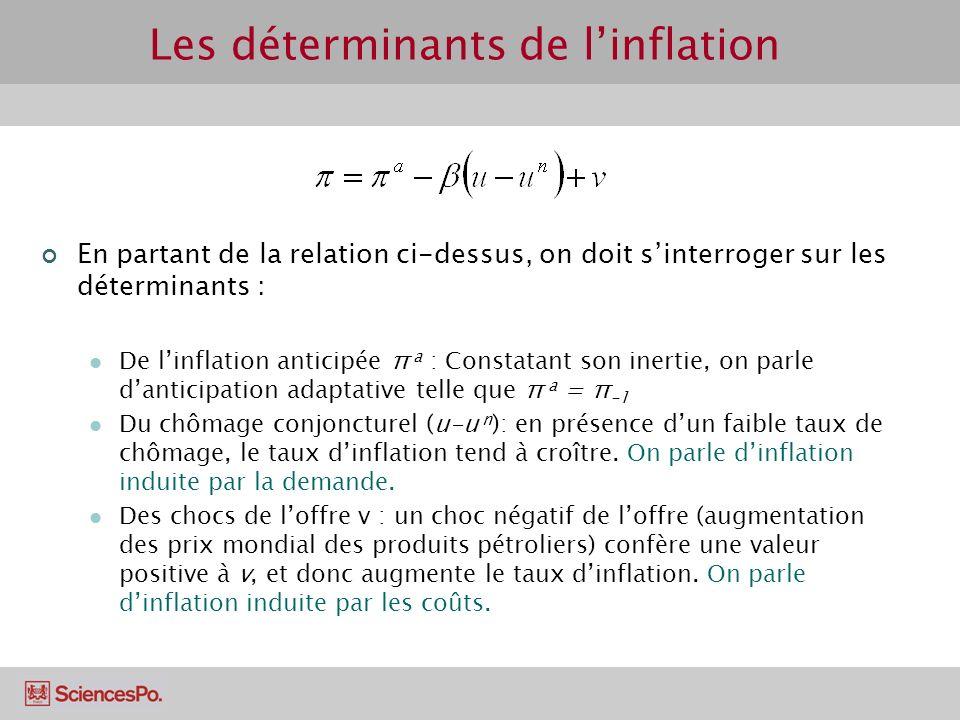 Les déterminants de l'inflation