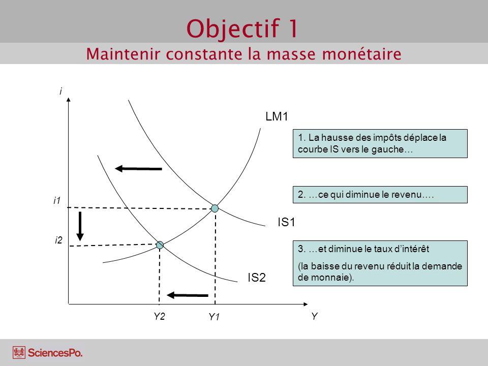 Objectif 1 Maintenir constante la masse monétaire