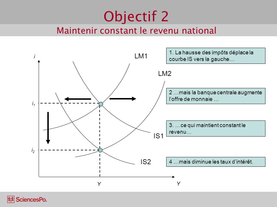 Objectif 2 Maintenir constant le revenu national